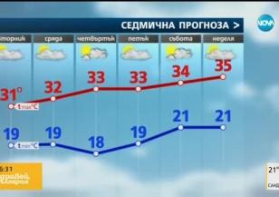 Прогноза за времето (26.07.2016 - сутрешна)