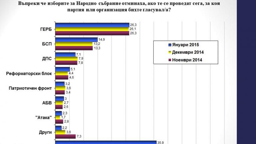 """""""Галъп"""": Петър Москов е сред най-популярните министри"""