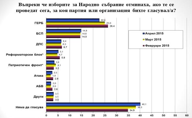 """""""Галъп"""": Пет партии в НС при избори днес, 40% няма да гласуват"""