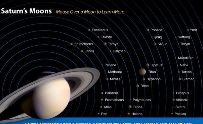 Луните на Сатурн
