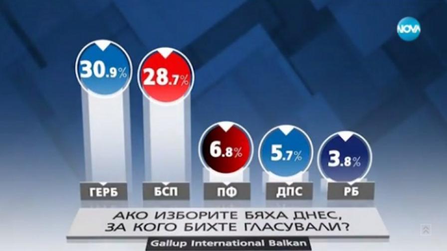 Социолози: Слави и Марешки влизат в парламента, РБ – не