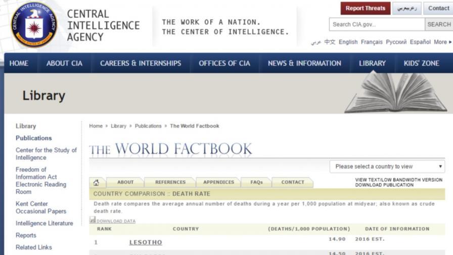 ЦРУ: България е втора по смъртност в света