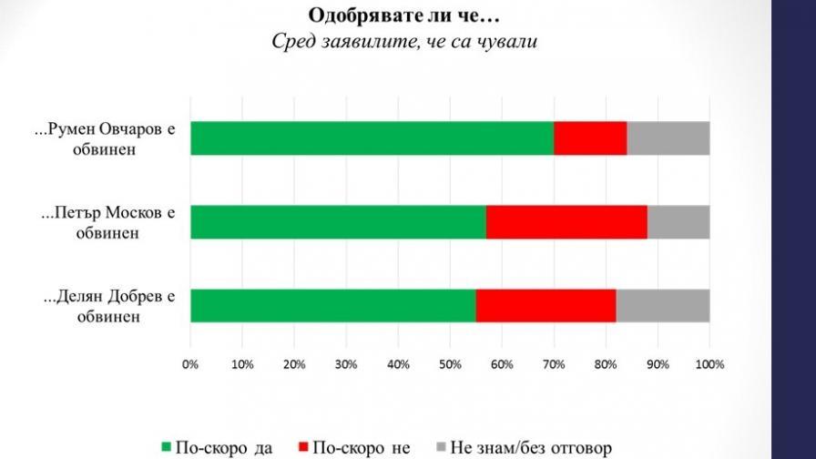 """""""Галъп"""": Половина българи искат министри в затвора"""
