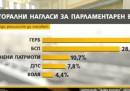 """""""Алфа Рисърч"""": При избори днес ГЕРБ печели"""