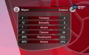 Анализ на ВК Марек - ВК Славия