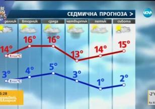 Прогноза за времето (27.02.2017 - сутрешна)