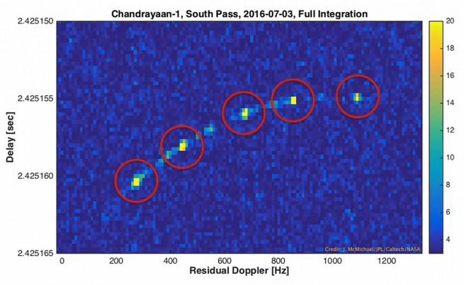 Апаратът Chandrayaan-1 е видян от радара на НАСА