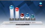 При обработени 68% протоколи: ГЕРБ – 33%, БСП – 27%
