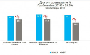 В първия месец от телевизионния сезон NOVA запазва лидерската си позиция