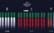 Лигата на нациите: Трета група за България в момента
