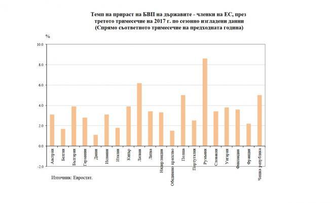 """<strong class='keys'>Румъния</strong> се превръща в """"икономическия тигър"""" на Европа"""