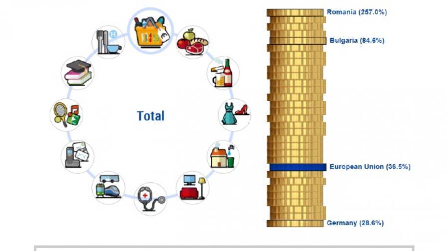 Евростат: България е пета в ЕС по поскъпване