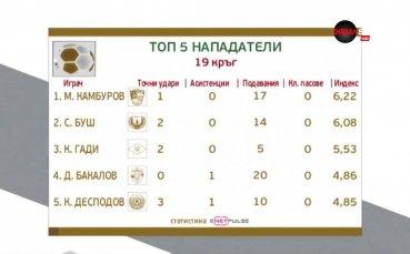 Камбуров на върха сред нападателите след 19-ия кръг