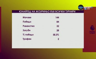 Ман Юнайтед на Жозе Моуриньо