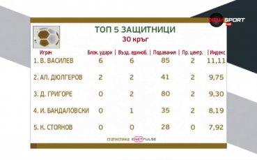 """""""Боляр"""" над всички при защитниците в 30-ия кръг на Първа лига"""