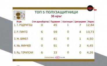 Халфовете на ЦСКА окупираха първата тройка в класацията
