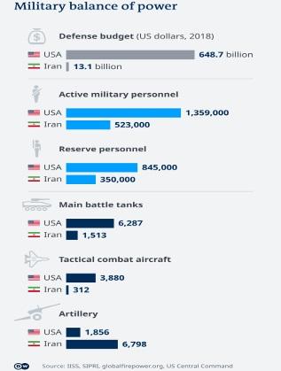 Армиите на Иран и САЩ в цифри