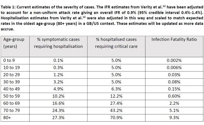Оценка на въздействието на заболяването от коронавирус по възрастови групи. Данните са към 16.03.2020 г. Източник: Imperial College COVID-19 Response Team