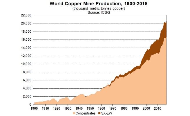 Световен добив на мед в хил. т метален еквивалент, 1900-2018 г. (Източник: World Copper Factbook, 2019, International Copper Study Group)