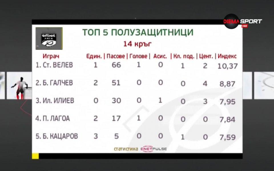 Стефан Велев бе най-впечатляващият от халфовете в 14-ия кръг на