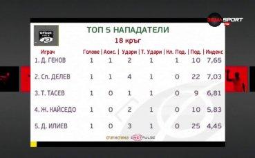 Дани Генов е №1 при стрелците в efbet Лига
