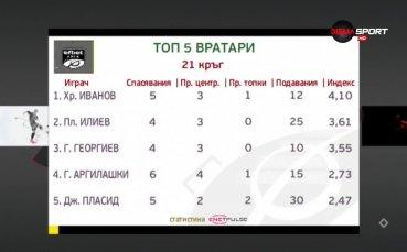 Христо Иванов е №1 при вратарите за 21-ия кръг на efbet Лига