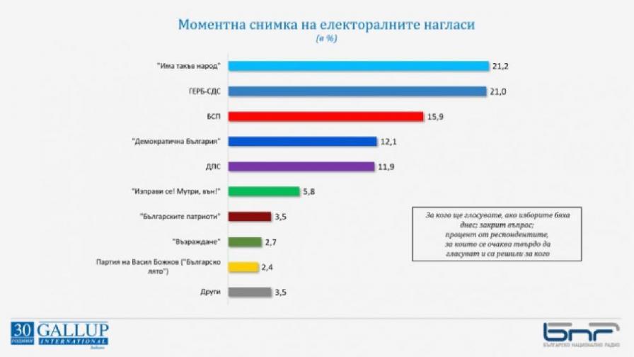 """""""Галъп"""": """"Има такъв народ"""" и ГЕРБ-СДС са с почти изравнени позиции за изборите на 11 юли"""