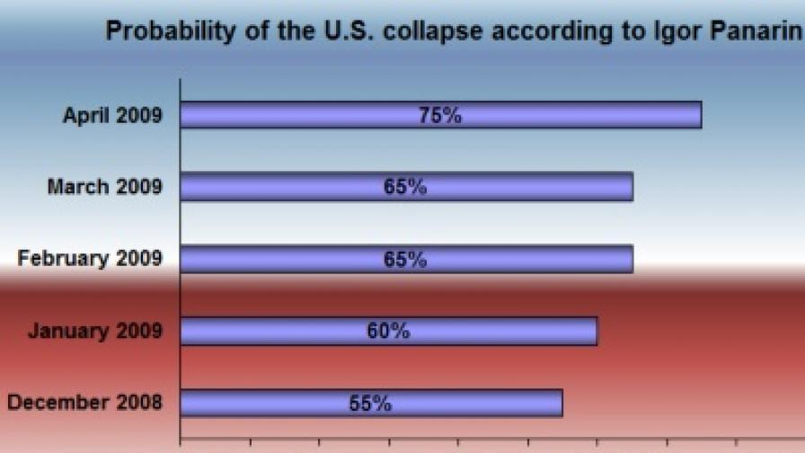 Руски политолог: САЩ се разпадат през юли 2010 г.