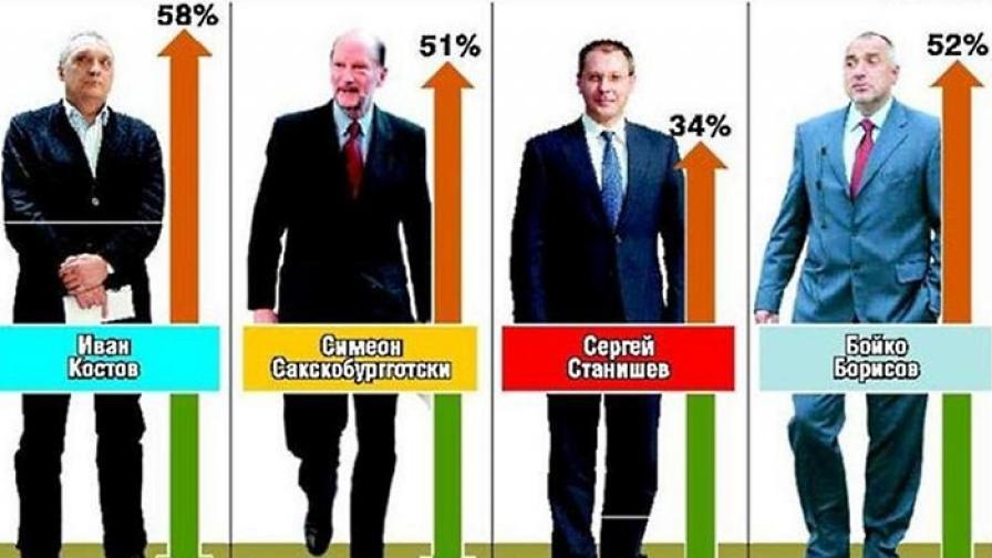 """""""Алфа рисърч"""": 4.13 за правителството по шестобалната система"""