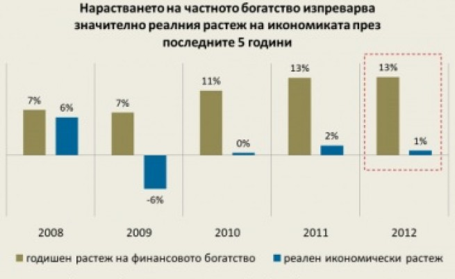 Финансовото богатство на българите нараства с 13% за година